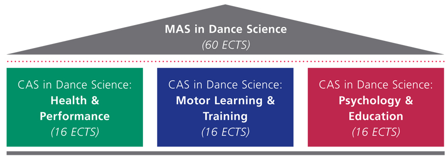 MAS-CAS-Dance Science